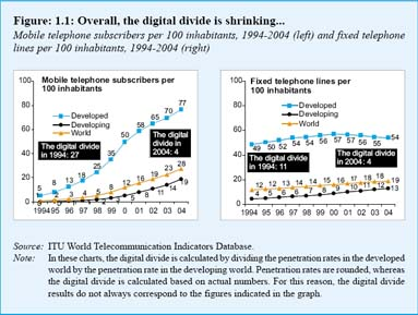 ITU figures with digital divide trends