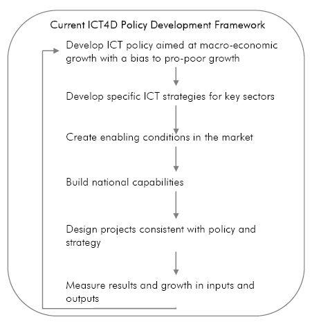 Current ICT4D policy development framework