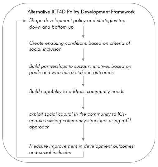 Alternative community centred ICT4D policy development framework