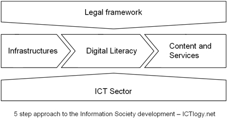 5 step approach to the Information Society development