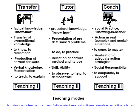 Baumgartner's Teaching Modes