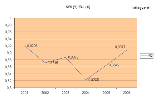 R2 value of NRI vs. EUI regression