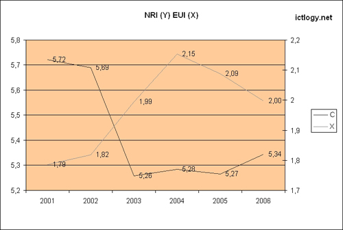 Constant and X-coefficient values of NRI vs. EUI regression
