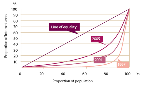 Chart: Internet Access Inequality (Lorenz curve)