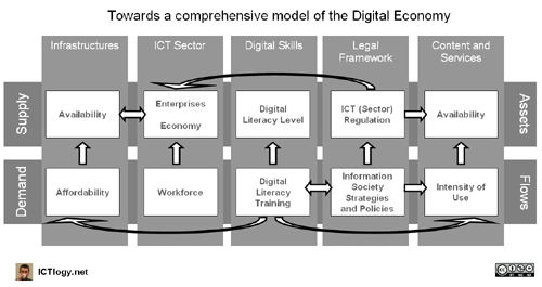 Towards a comprehensive model of the Digital Economy