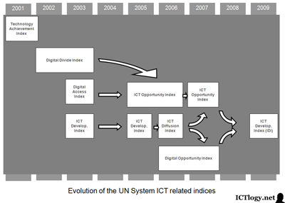 Graphic: Evolution of the UN System ICT related indices