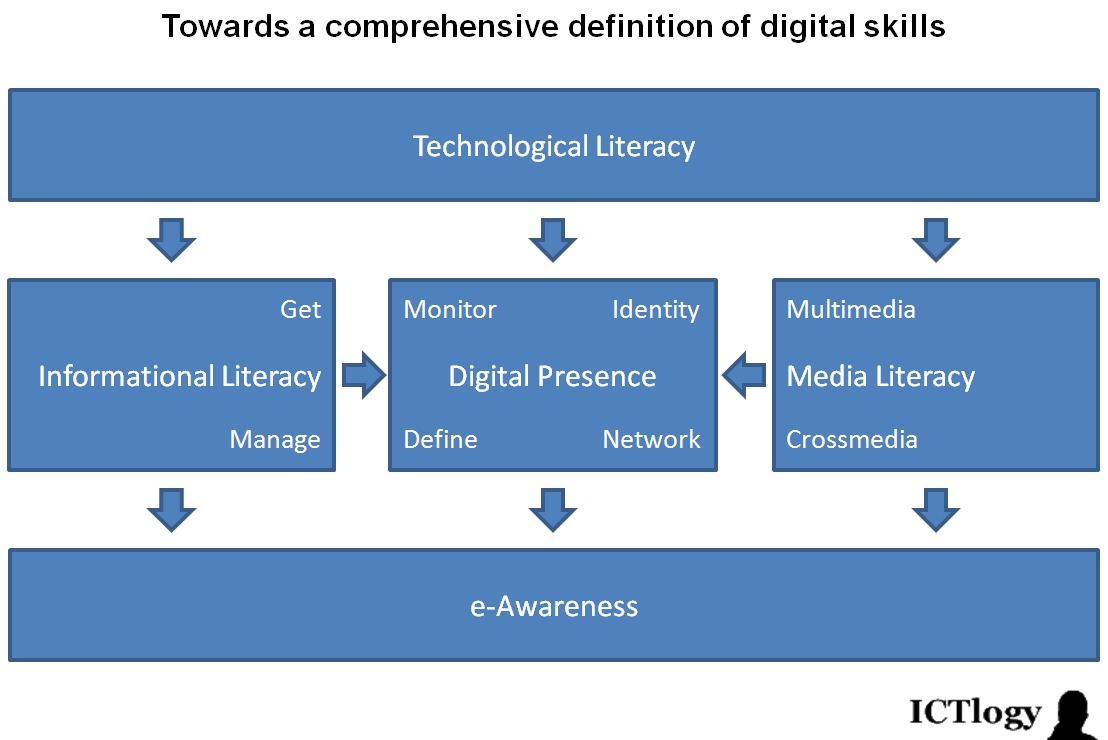 ictlogy » ict4d blog » analyzing digital literacy with a single