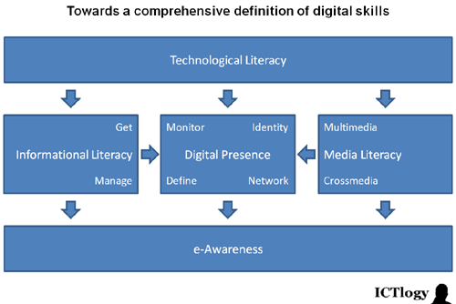 Graphic: Towards a comprehensive definition of digital skills