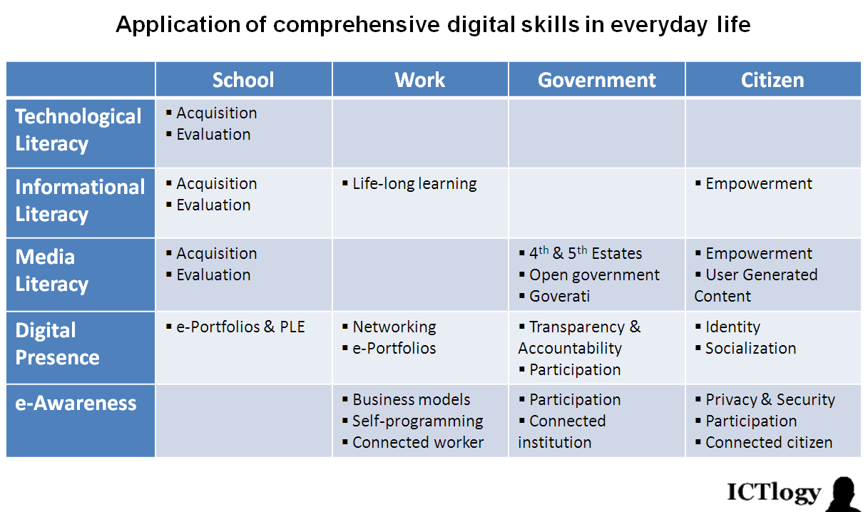 ictlogy  u00bb ict4d blog  u00bb towards a comprehensive definition of digital skills