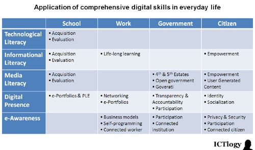 Graphic: Application of comprehensive digital skills in everyday life