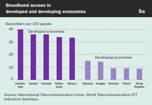 Graphic: Broadband access in developed and developing economies