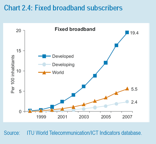 Graphic: Fixed broadband users