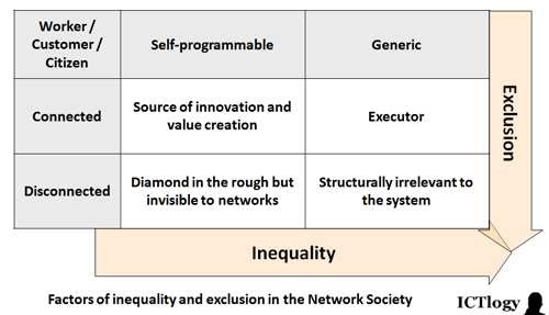Graphic: Factors of inequality and exclusion in the Network Society