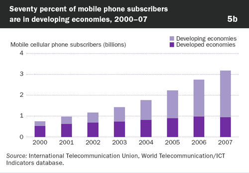 Graphic: Mobile cellular phone subscribers