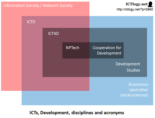 Graphic: ICTs, Development, disciplines and acronyms