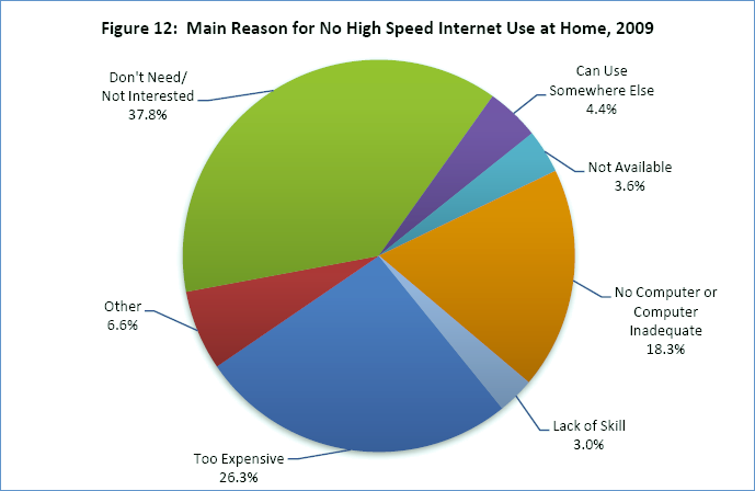 Graphic: Main Reason for No High Speed Internet Use at Home, 2009
