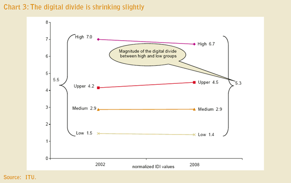 Graphic: The digital divide is shrinking slightly