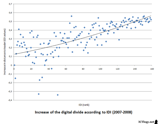 Graphic: Increase of the digital divide according to IDI (2007-2008)