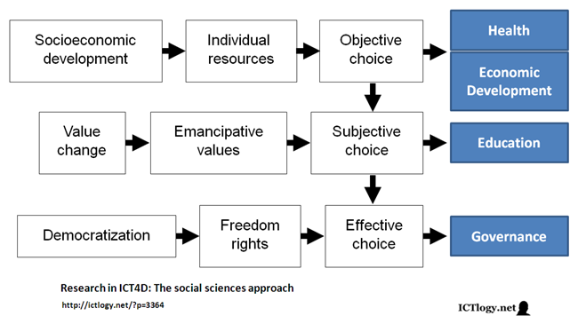 Graphic: Research in ICT4D: The social sciences approach