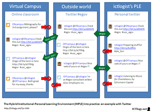 Graphic: The Hybrid Institutional-Personal Learning Environment (HIPLE) into practice: an example with Twitter