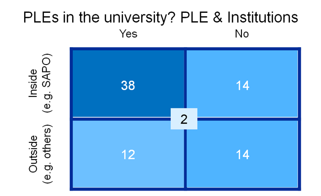 Image of the results of a game during the PLE conference