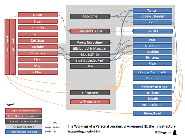Image: Infrastructure of a Personal Learning Environment
