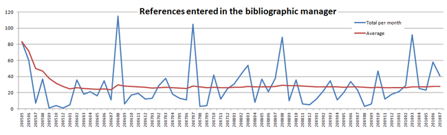 Image: Graphic that plots the references entered in the bibliographic manager