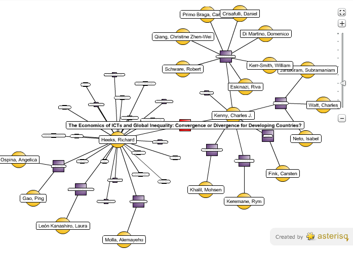 Image: Richard Heeks' ecosystem of co-authors