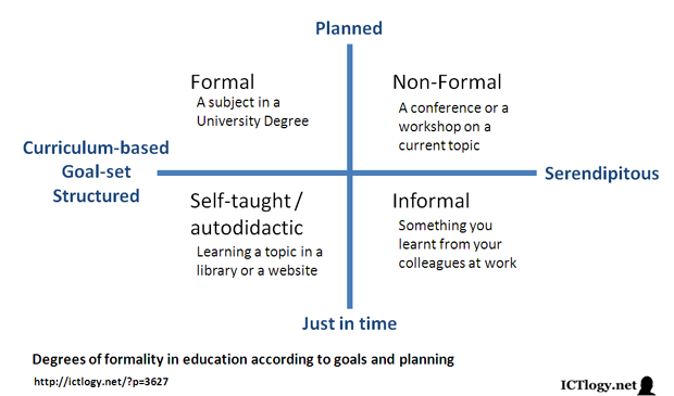 Image: Degrees of formality in education according to goals and planning