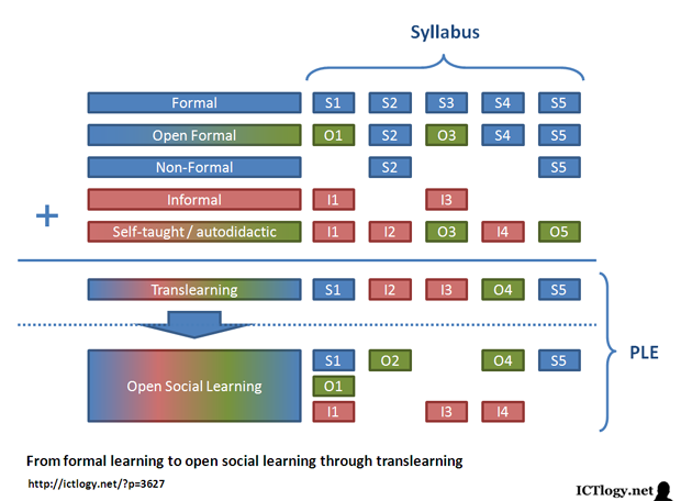 Image: From formal learning to open social learning through translearning
