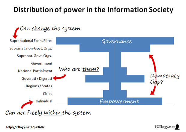 Image: Distribution of power in the Information Society