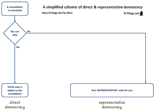A simplified scheme of direct & representative democracy