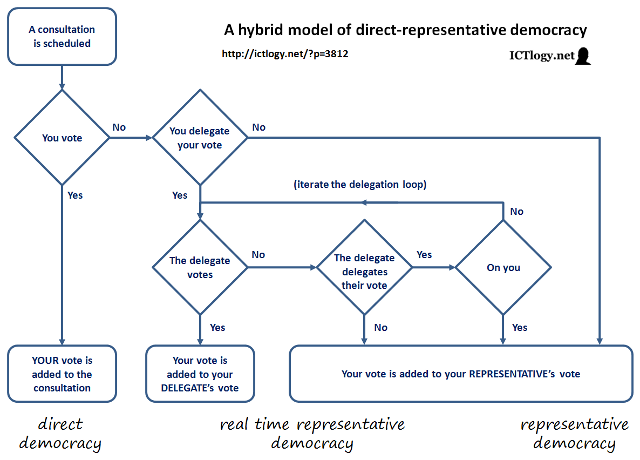 Graphic: A hybrid model of direct-representative democracy