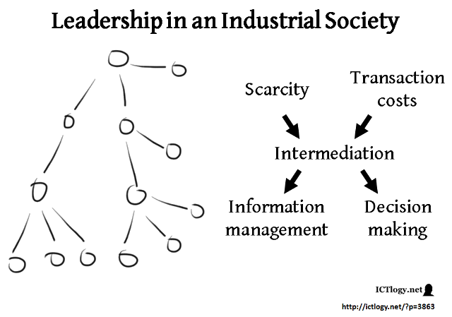 Graphic: Leadership in an Industrial Society