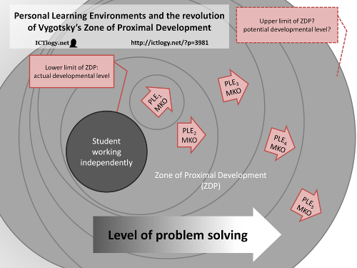 Diagram: Personal Learning Environments and the revolution of Vygotsky's Zone of Proximal Development