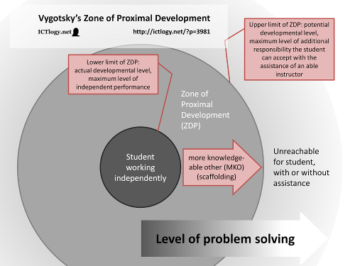 Diagram: Vygotsky's Zone of Proximal Development