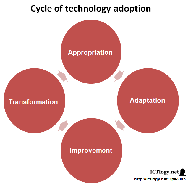 Graphic: Cycle of Technology Adoption