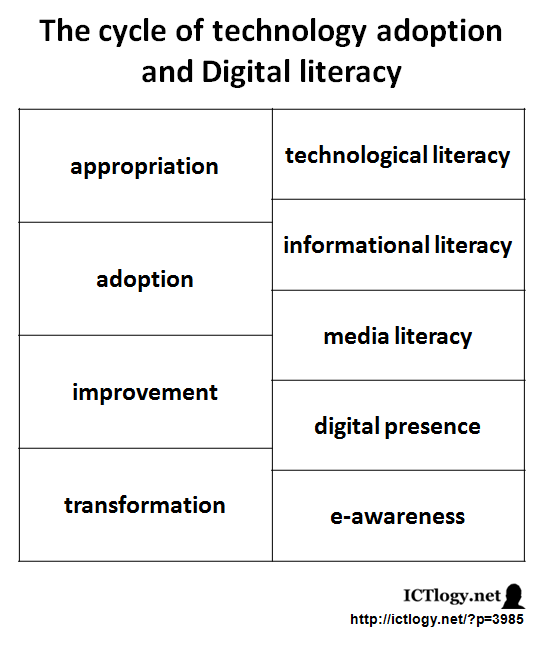 Graphic: Cycle of Technology Adoption and Digital Literacy