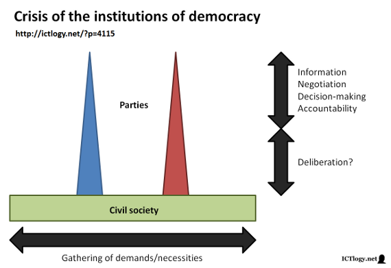 Scheme of the crisis of traditional institutions of democracy