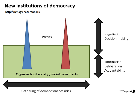Scheme of the new institutions of democracy