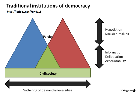 Scheme of the traditional institutions of democracy