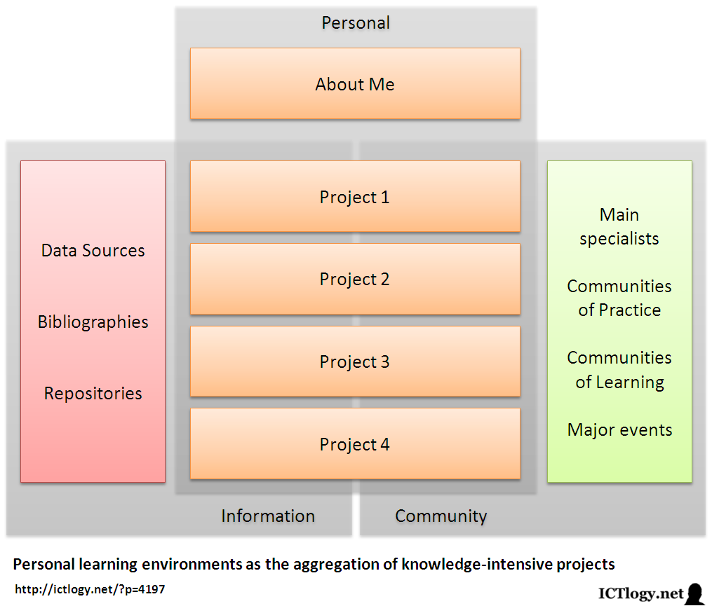 personal learning management