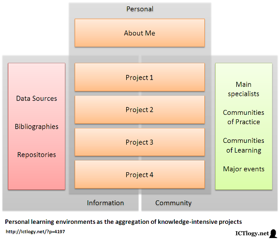 Scheme of a personal learning environments as the aggregation of knowledge-intensive projects