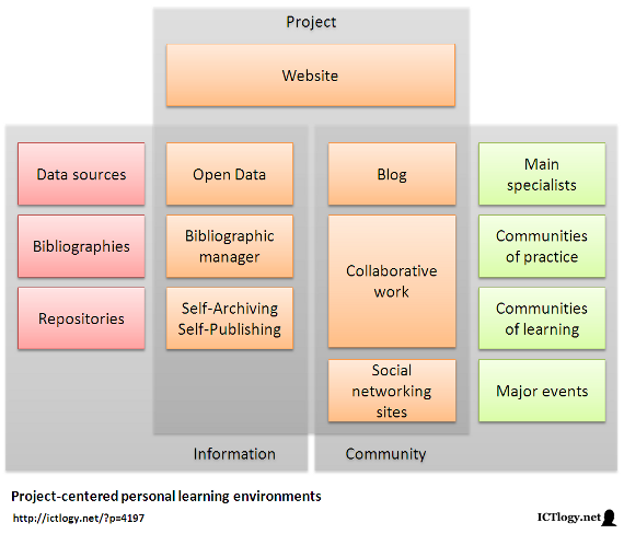 Scheme of a project-centered personal learning environment