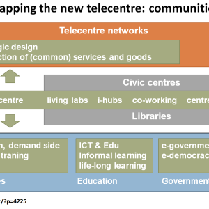 Mapping the new telecentre: communities