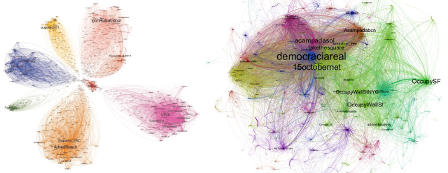 Graphs of networks: traditional parties and the 15M movement