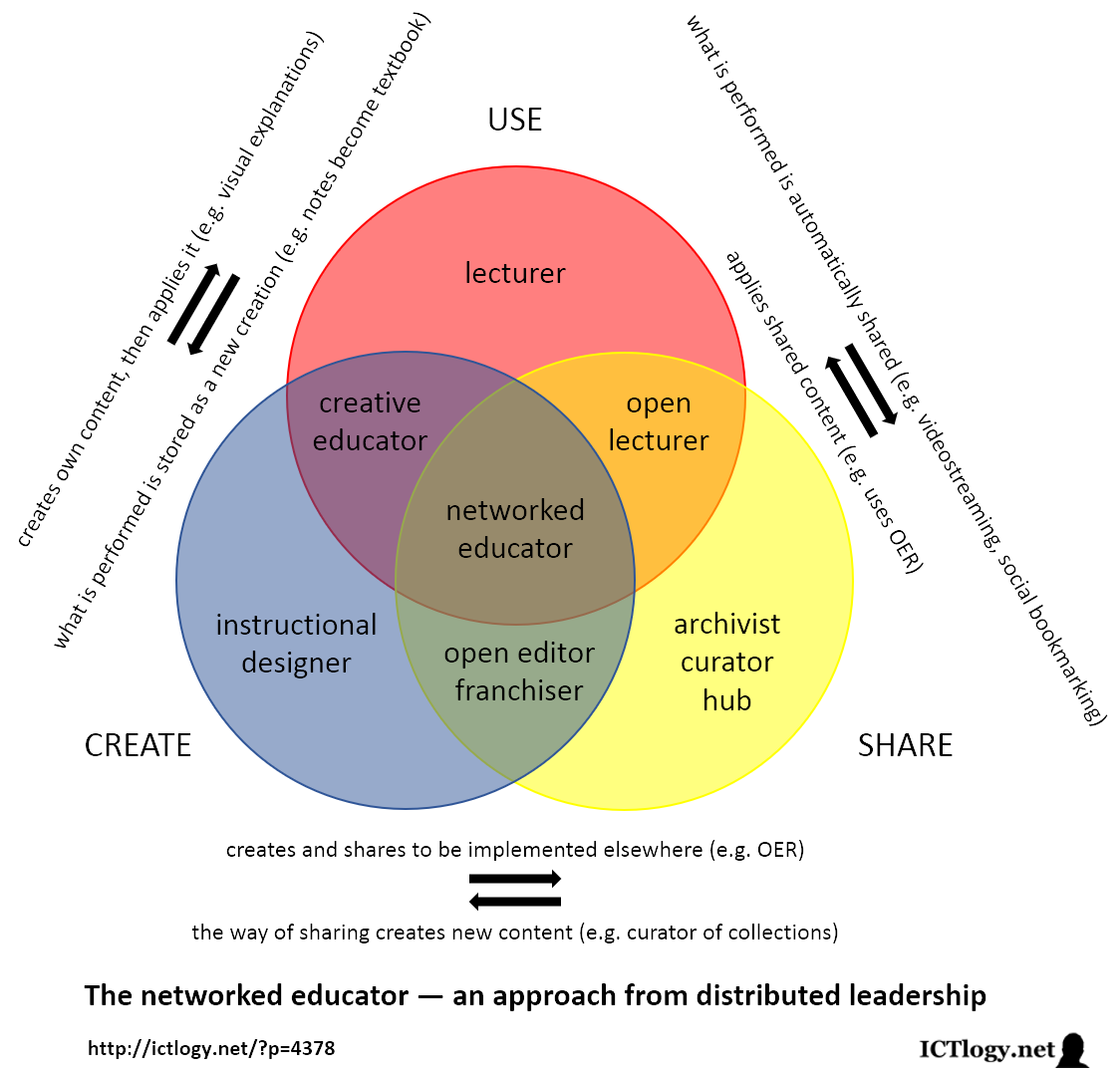 Scheme of the networked educator — an approach from distributed leadership