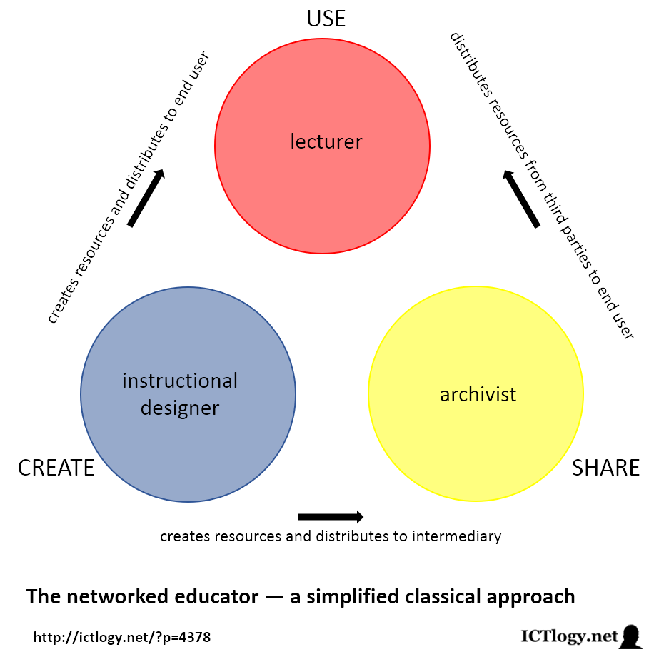 Scheme of the networked educator — a simplified classical approach