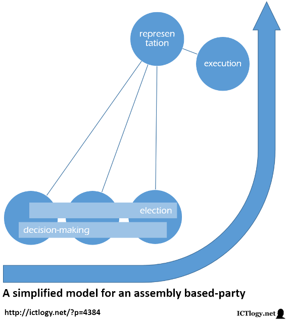 Sheme of a simplified model for an assembly based-party