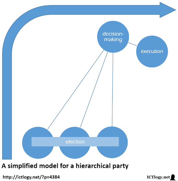Scheme of a simplified model for a hierarchical party